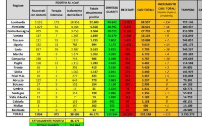 Coronavirus in Italia: 232.248 casi positivi e 33.229 morti. Il bollettino del 29 maggio