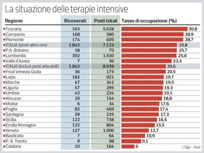 Terapie intensive, in Italia sono sempre più piene di pazienti Covid: «Punto critico a metà novembre»